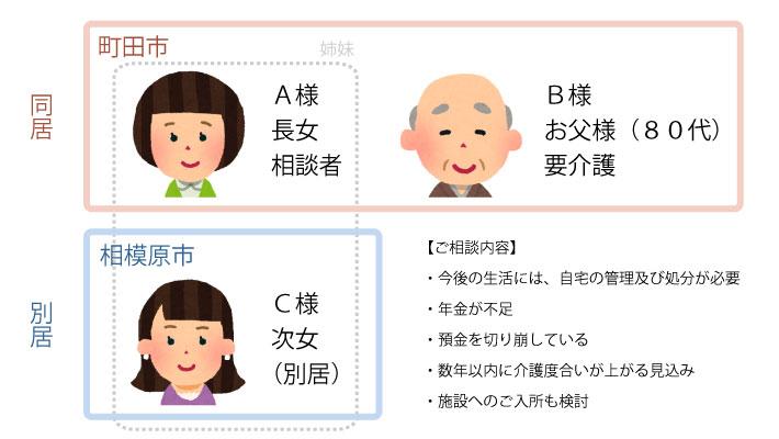 【町田市】相続時精算課税制度を利用した『生前贈与』